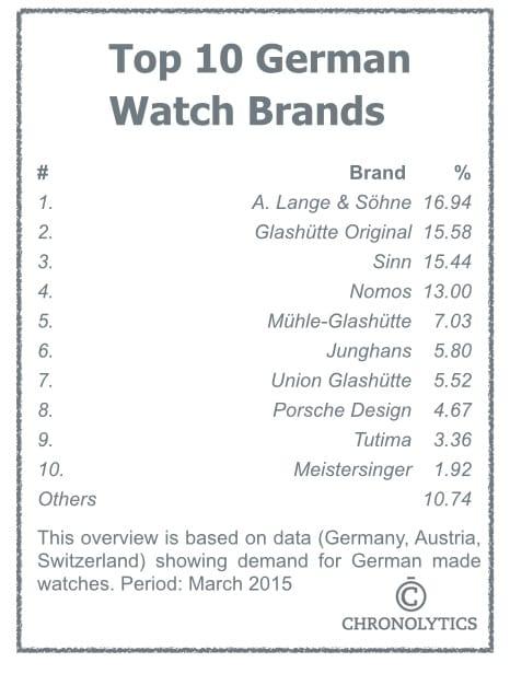 Top 10 German Watch Brands
