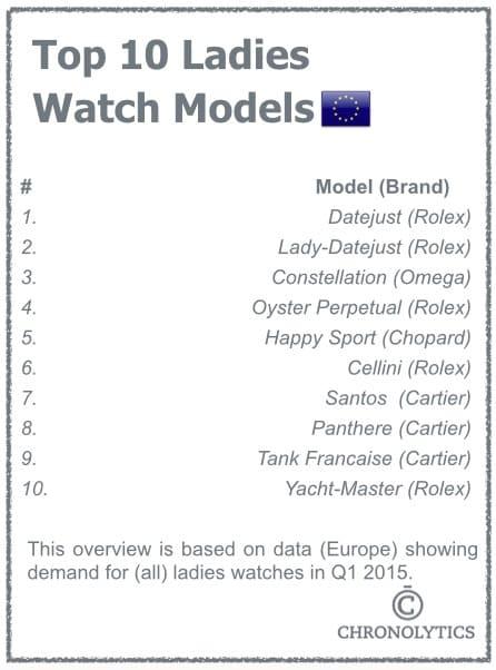Top 10 Ladies Watches - Europe