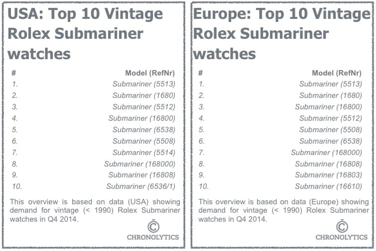 Top 10 Rolex Submariner references, click for a larger image