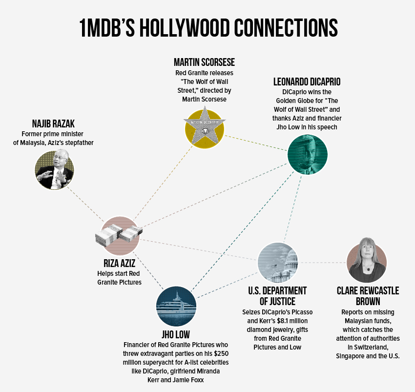 how to wolf whistle diagram gm headlight wiring 5 most scandalous fraud cases of 2018 in july authorities arrested and charged him with corruption criminal breach trust connection 1mdb he pleaded not guilty was released on