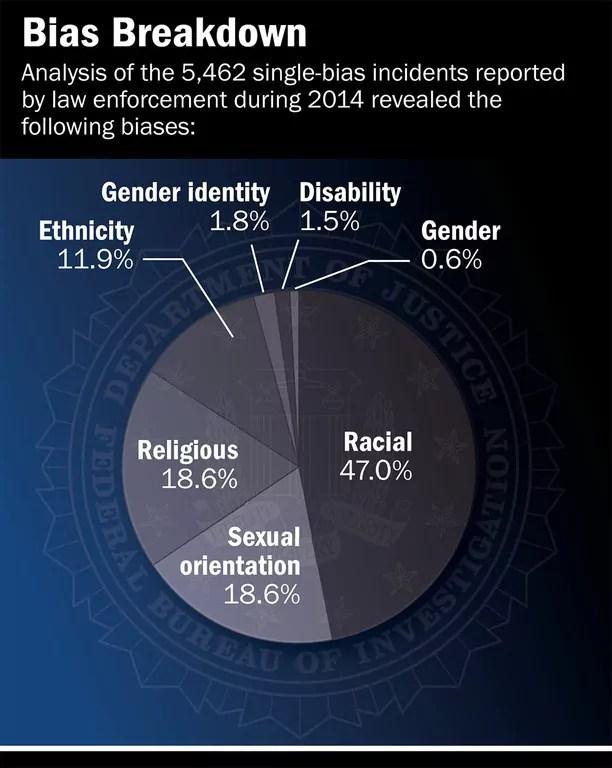 Hate-Crime-Statistics-1-1