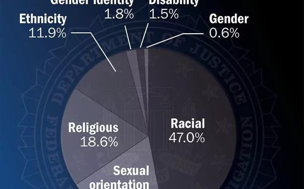 Hate Crime Statistics