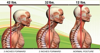 image of 3 men showing the effects of poor posture