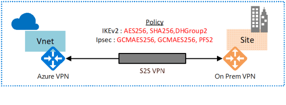 Configure IPsec/IKE policy for S2S connections in Azure