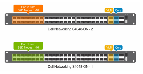 Configure Dell S4048 switches for Storage Spaces Direct - Frederic