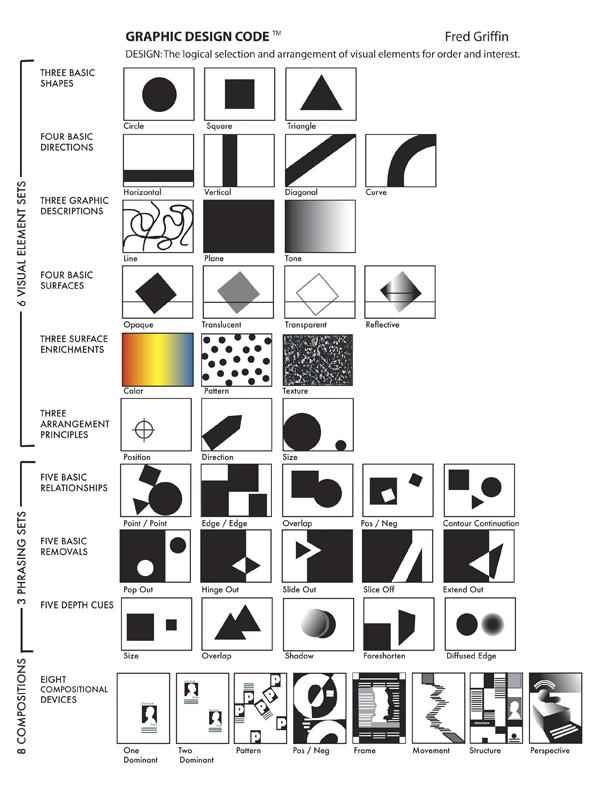 Fred Griffin Art: Griffin Design Code