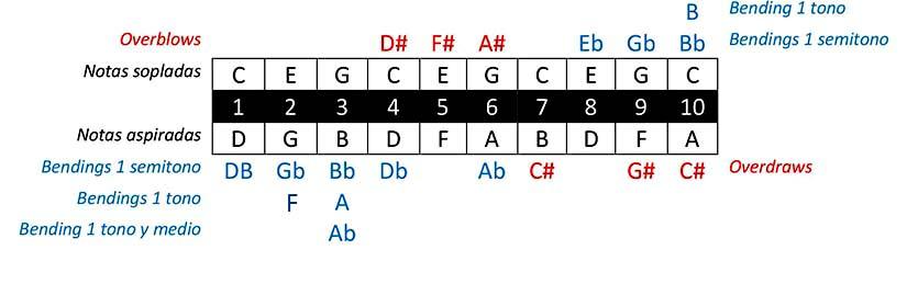 Diagrama de notas de una armónica diatónica en C