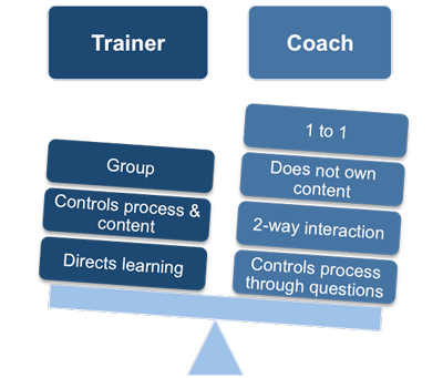 Collaborative Coaching and Training
