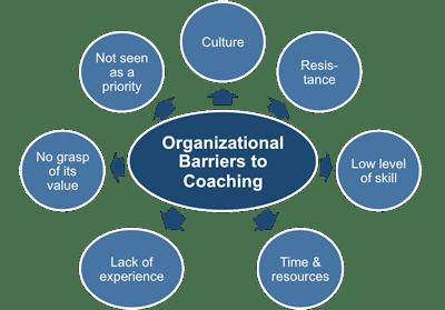 Coaching And Organizational Barriers To Coaching