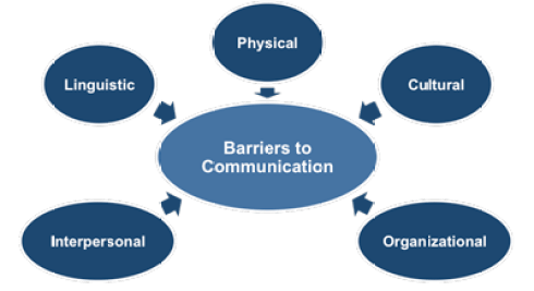 Concept of Communication : Meaning, Definitions, Types,Process , Advantages, Disadvantages and barriers of Communication