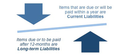Image result for Current Liability- meaning