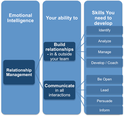 Emotional Intelligence, Relationship Management, communication, relationships