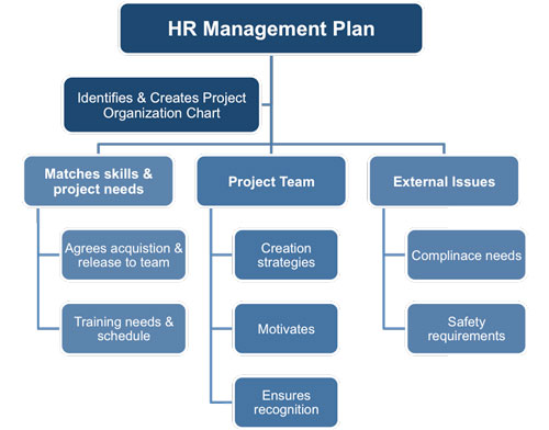 Search the aspr tracie resource library and view tailored topic collections comprised of current healthcare system preparedness resources. Human Resources Management Plan Template