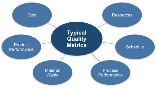 Fda publishes technical guide on quality metrics drug for Quality assurance metrics template