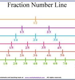 Fraction Number Line Printable [ 1600 x 2000 Pixel ]