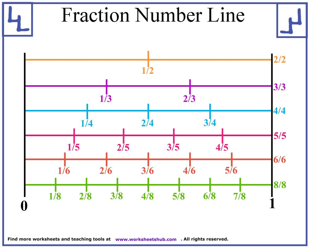medium resolution of Fraction Number Line Printable