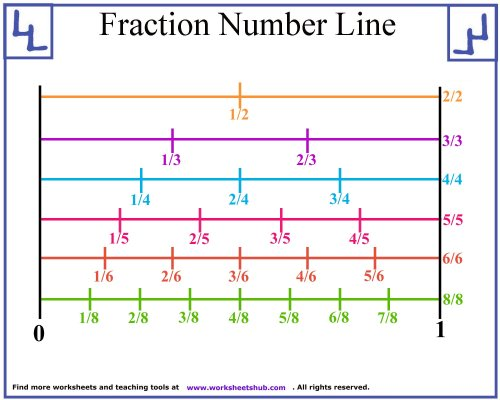 small resolution of Fraction Number Line Printable
