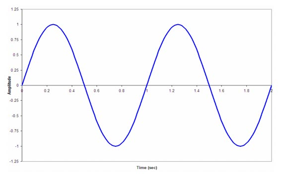 How to Draw a Sine Wave Curve in PowerPoint 2010