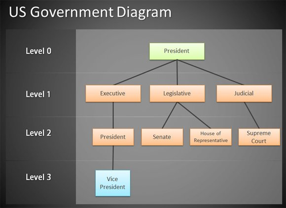 u s government structure diagram directv connection us powerpoint jpg fppt