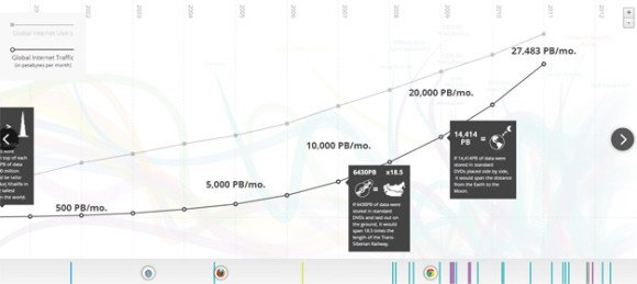 diagram of evolution timeline stem structure the web example visualization they also built a secondary to show growth internet users and traffic worldwide in line chart