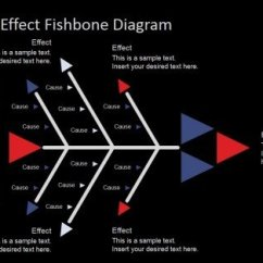 Root Cause Analysis Fishbone Diagram Example 3 Phase Plug Wiring Best Diagrams For In Powerpoint