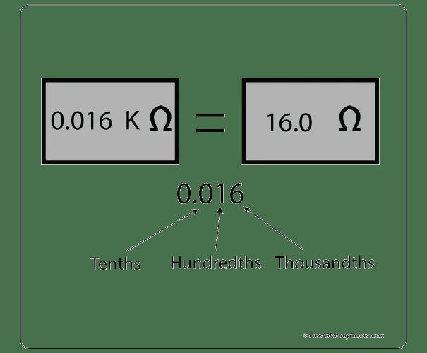 Reading and Understanding a Digital Multimeter