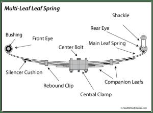 Leaf Spring Symptoms Diagnosis Explained