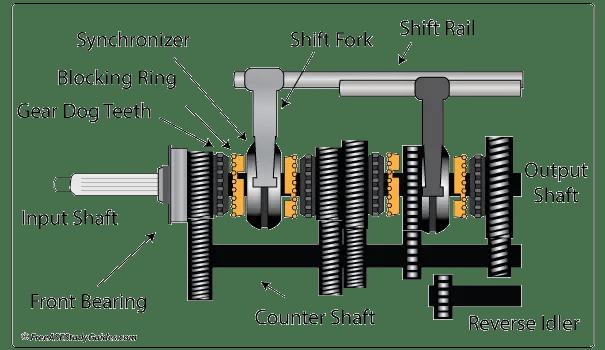 Vw Bus Trans Diagram Manual Transmission Hard Shifting Problems Clutch