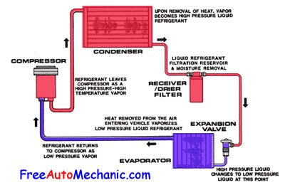 car aircon thermostat wiring diagram rv converter great installation of 5 most common air conditioning problems explained freeautomechanic rh com ac basic