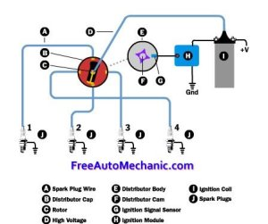 Car Ignition System  FreeAutoMechanic