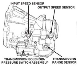 Transmission Troubleshooting, Repair and Diagnostics
