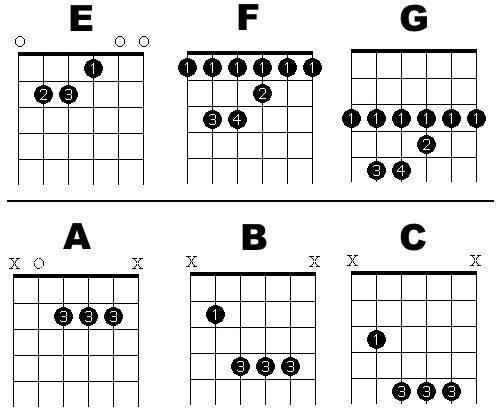 bar chords chart 2015Confession