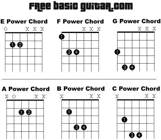 Free Online Guitar Lessons: Printable power chord chart.