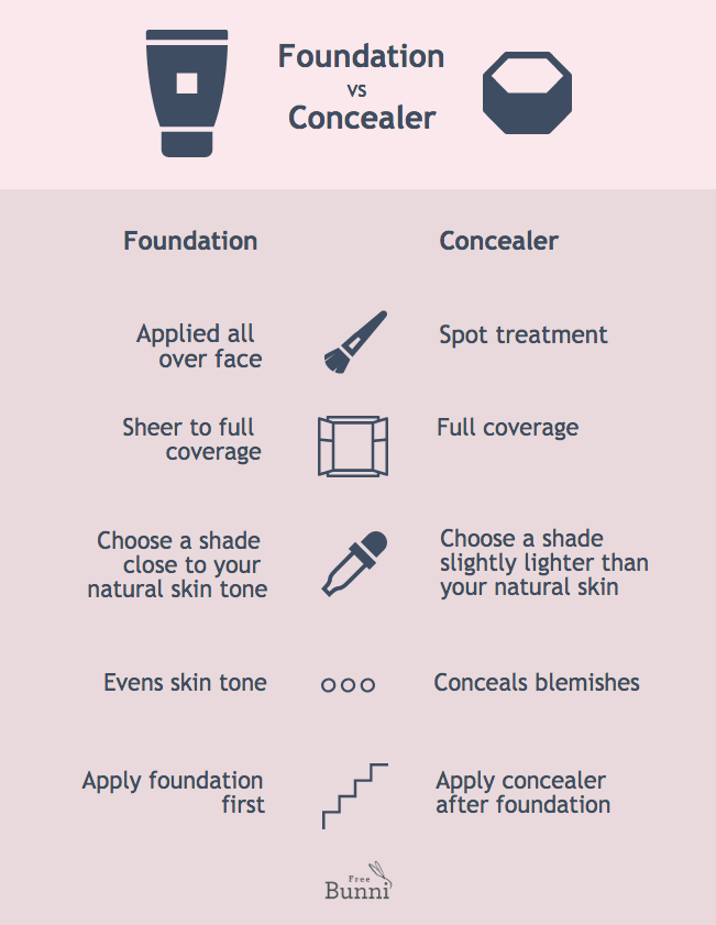 What's the Difference Between Concealer and Foundation ...