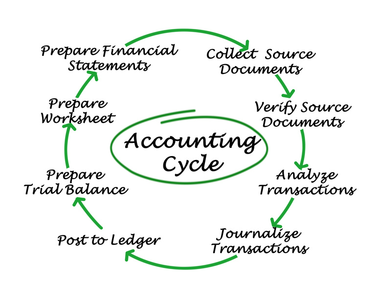Basic Accounting Tips for Churches and Nonprofits