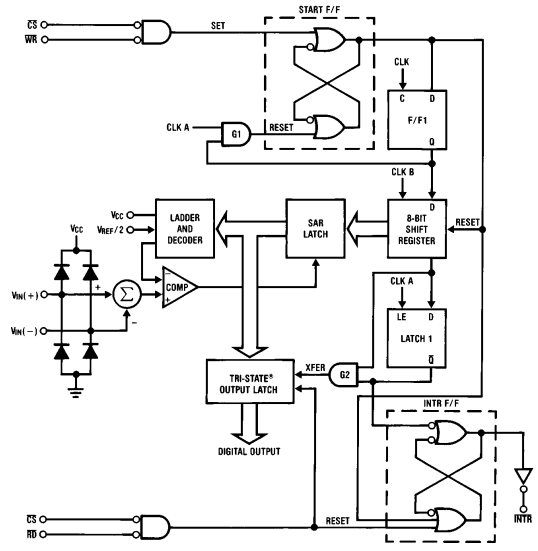 A/D Converters Easily Interface with 70 Series