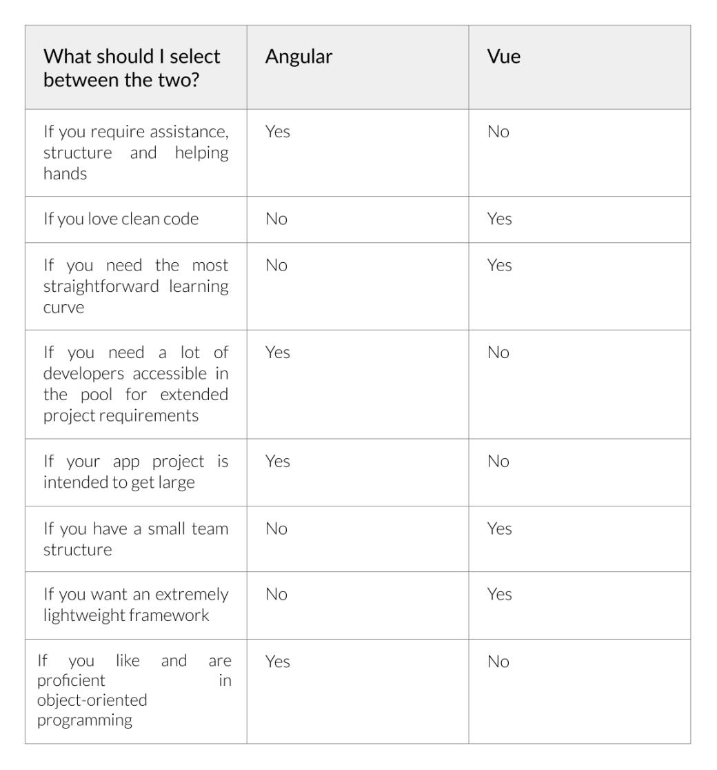 diferenças entre Angular e Vue