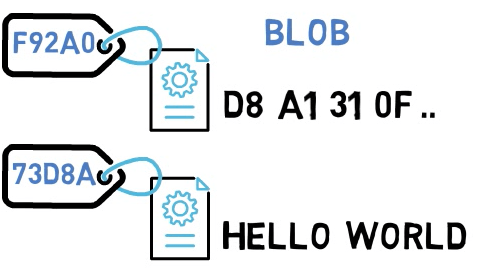 Blobs have SHA-1 hashes associated with them