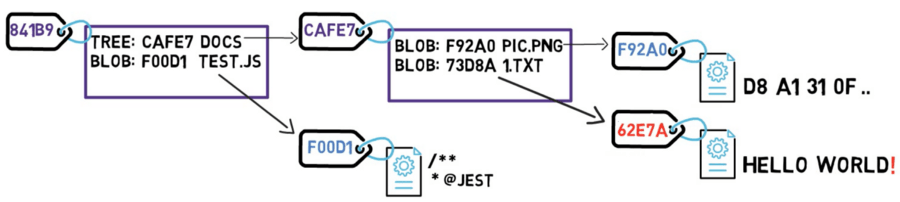 Changing the blob results in a new SHA-1