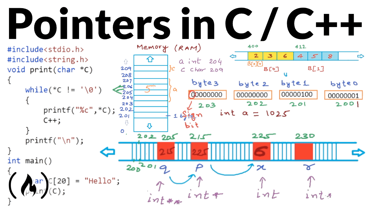 Demystifying Pointers in C and C++