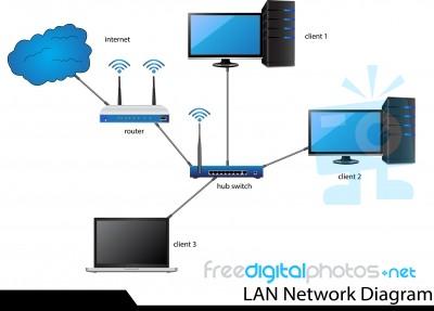 Lan Network Diagram Stock Image Royalty Free Image ID 100264957