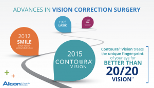 Advances in Vision Correction Surgery - Freedom Eye Laser