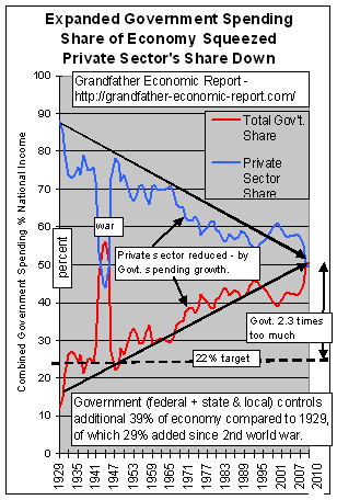1929 - 2010 Gvt Squeeze Out of Private Sector