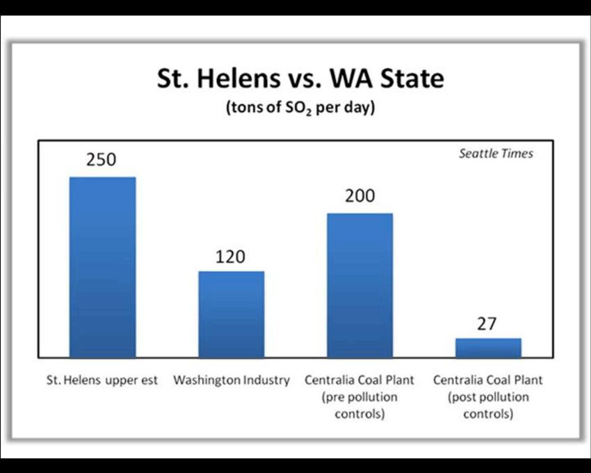 St. Helens vs. WA State