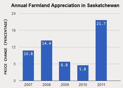 farm land price increase