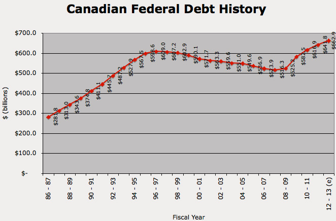 Canadian national debt
