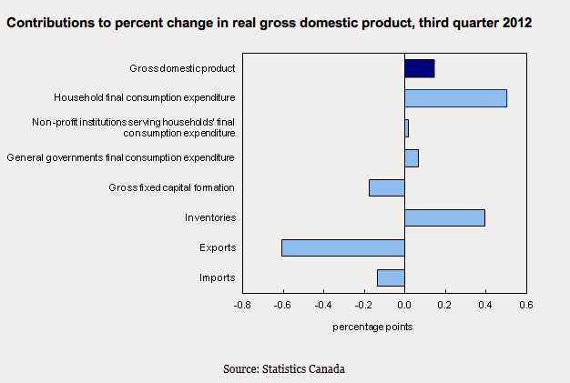 GDP slow down