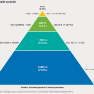 15-10-global-wealth-pyramid