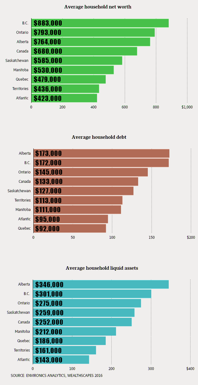 16-09-canadian-net-worth-asset-debt-environics-2015-data