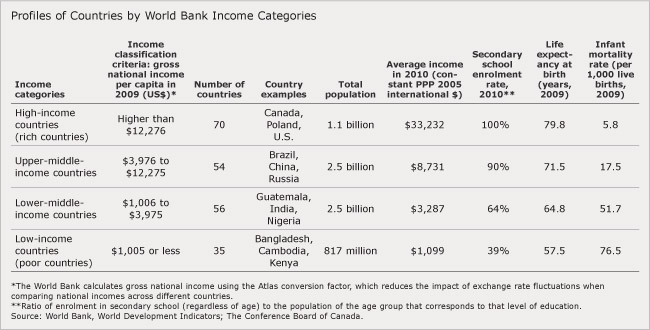 13-9-World-Inequality_table1a